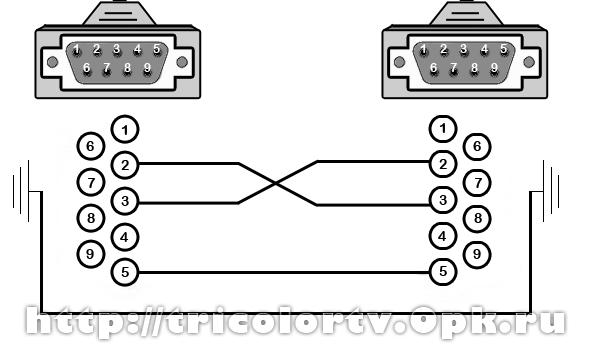 0-модемный кабель com: