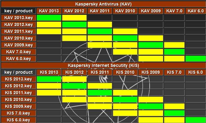 Ключи для ESET NOD32, Kaspersky, Avast, Avira (от 03.06.2014)
