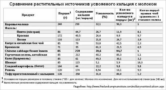 Сравнение растит. источников усваиваемого кальция с молоком.png