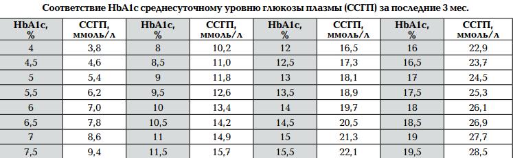 Гликированный гемоглобин норма у беременных таблица 41
