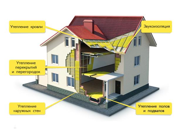 Где используют базальтовую теплоизоляцию