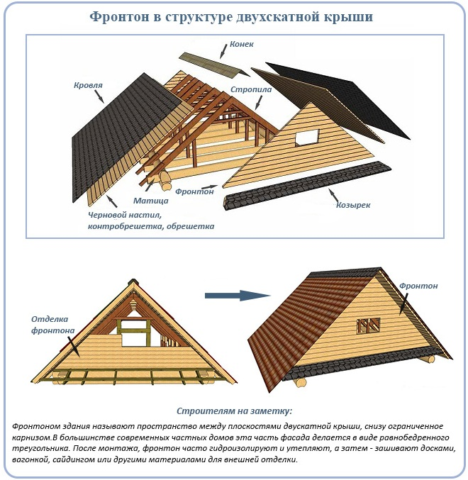 Фронтон в составе крыши