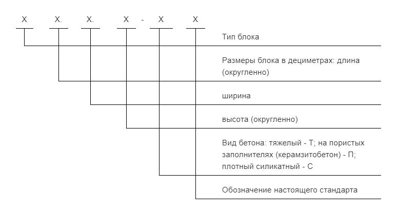 Маркировка фундаментных блоков