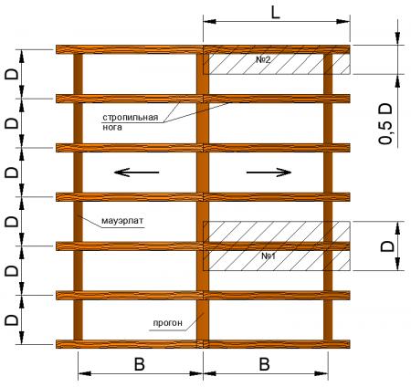 Как определить грузовую площадь стропилы
