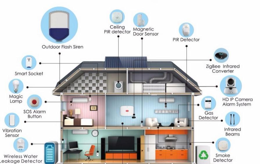 Какие бывают сценарии для умного дома и зачем они нужны?