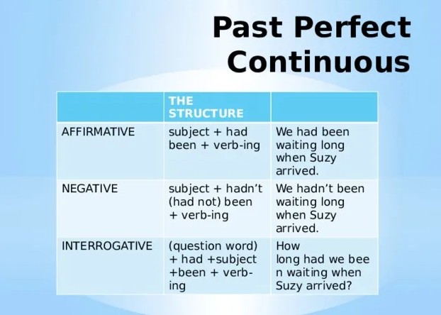 Past Continuous Perfect
