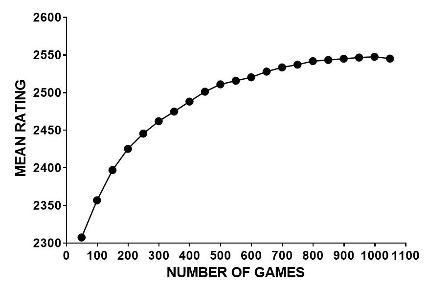 График №7