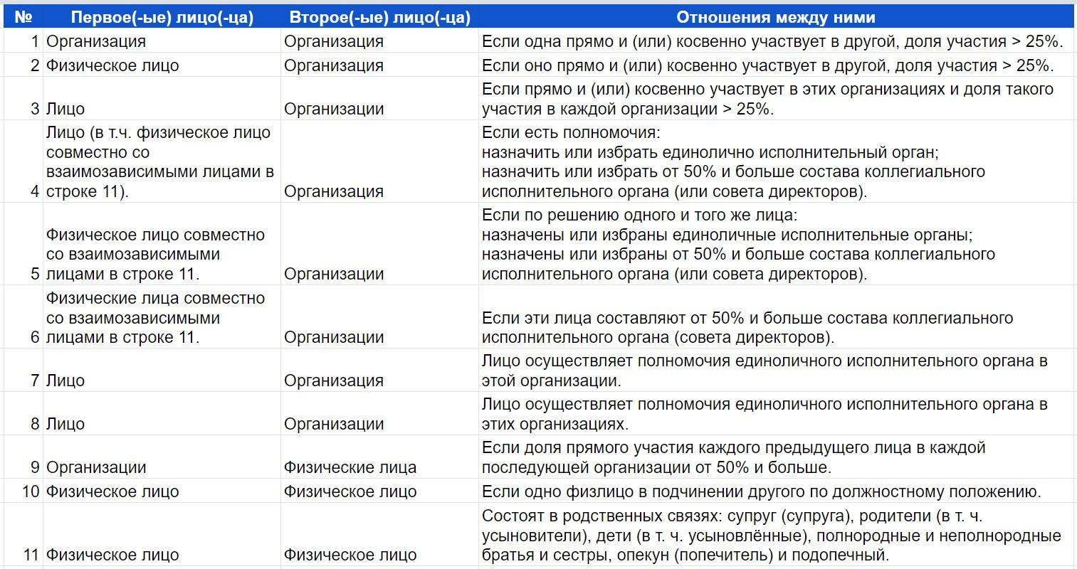 Взаимозависимые лица по НК РФ