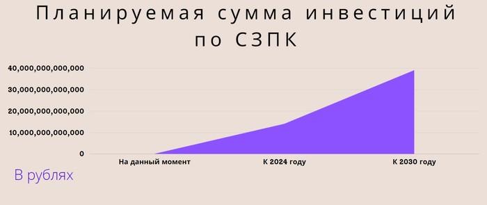 Инвестиции по СЗПК